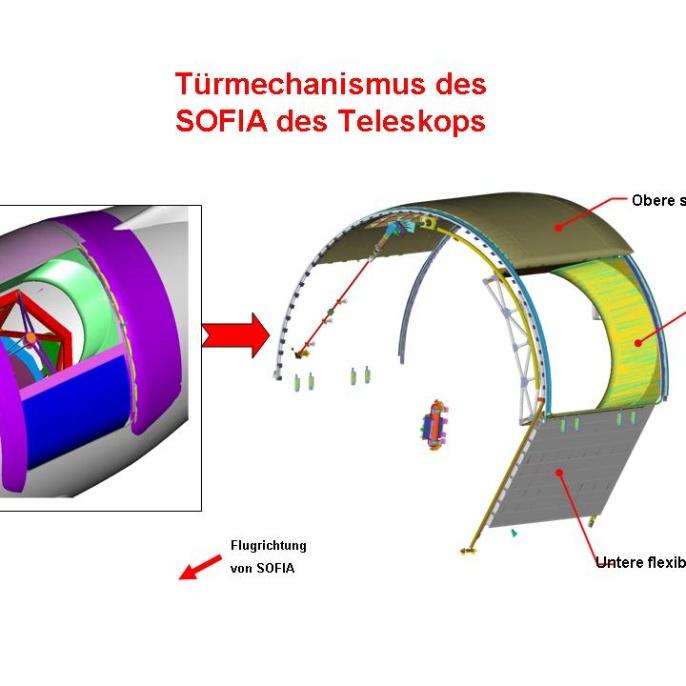 Schema des Türmechanismus