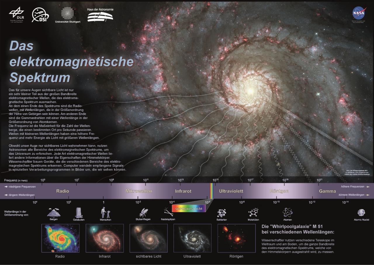 https://opencms.uni-stuttgart.de/project/dsi/img/infomaterial/plakate/Spektrum_Poster-A0_EV.jpg