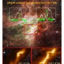 Image: GREAT Team (mit NASA/DLR/SOFIA/USRA/DSI). Background: Weltraumteleskop Spitzer (NASA/JPL-Caltech/M. Povich, Univ. Wisconsin). Spectra: NASA/DLR/SOFIA/USRA/DSI/GREAT