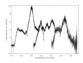 Nah-Infrarot-Spektrum von SN2014J