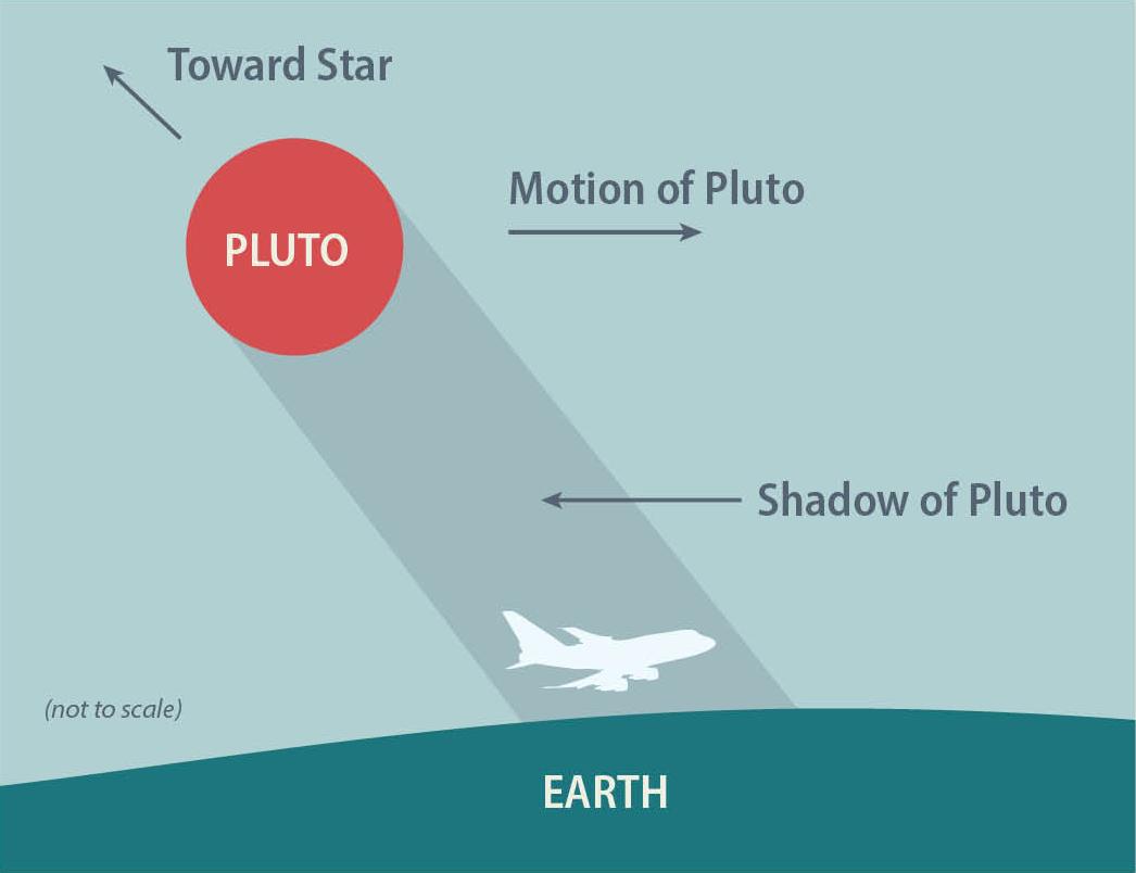 Plutookkultation mit SOFIA beobachtet