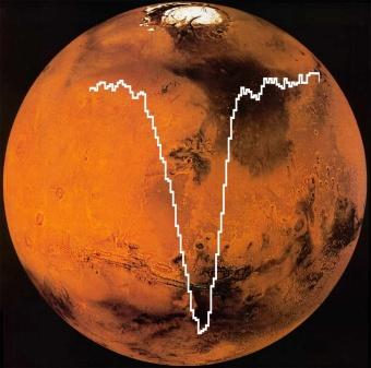 SOFIA / GREAT [O I] Spektrum bei 4,7 THz (63 μm), überlagert auf einem Bild vom Mars.