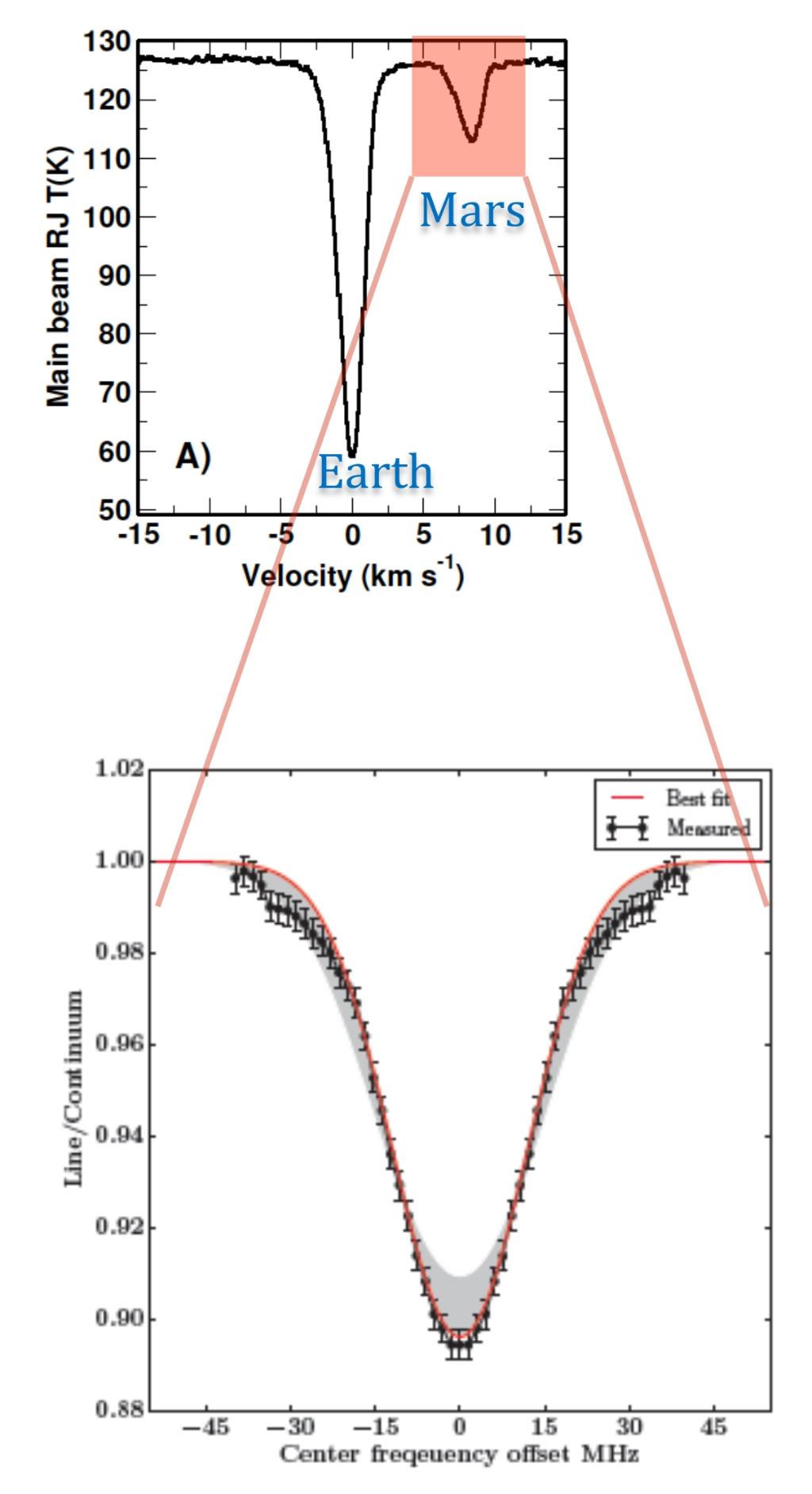 Das ferninfrarote Spektrum, erstellt mit Hilfe von SOFIA und GREAT, ist <br />zentriert auf der atomaren [OI] Linie bei 4,7 THz (63 μm)