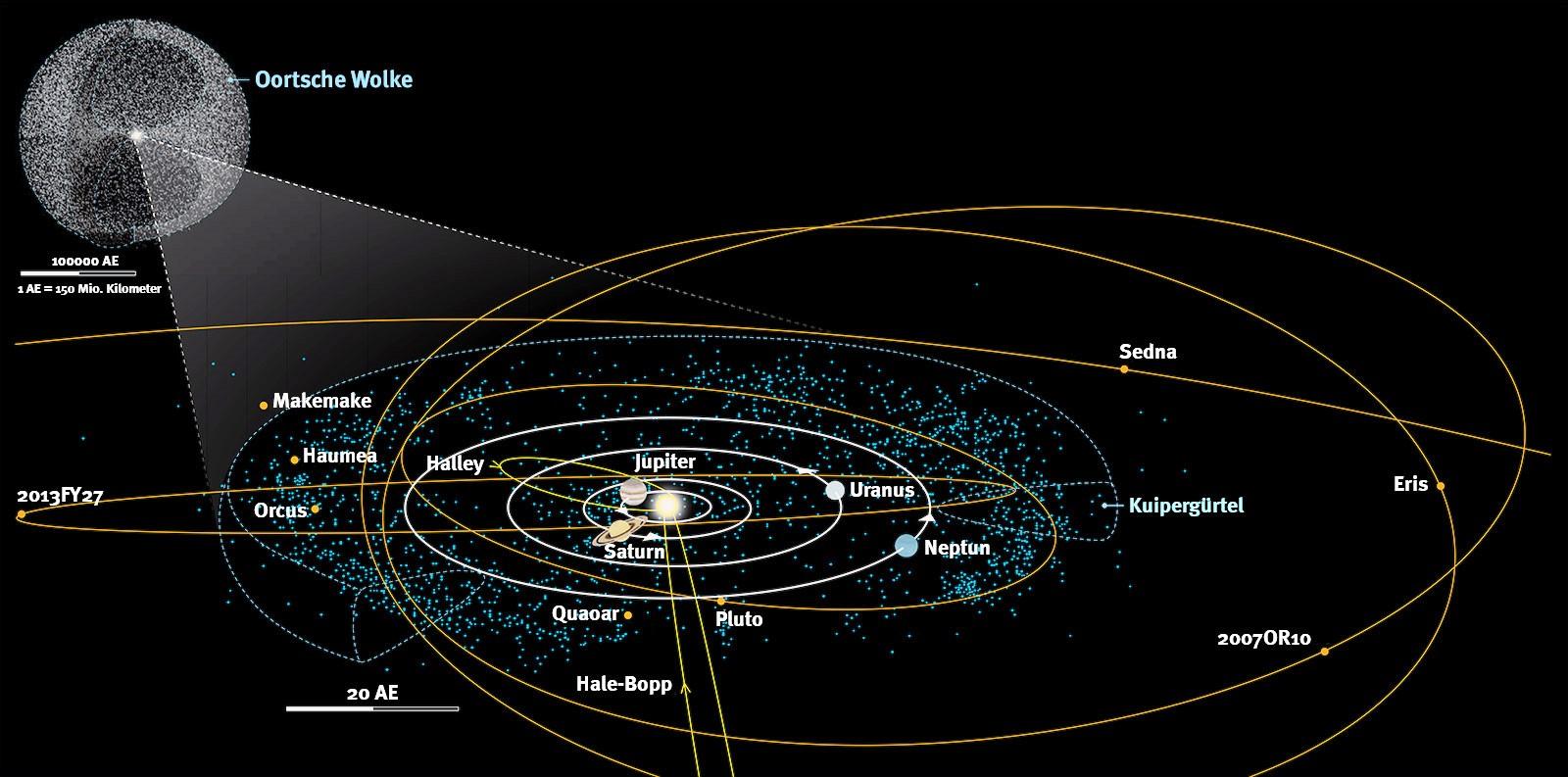 Äußeres Sonnensystem
