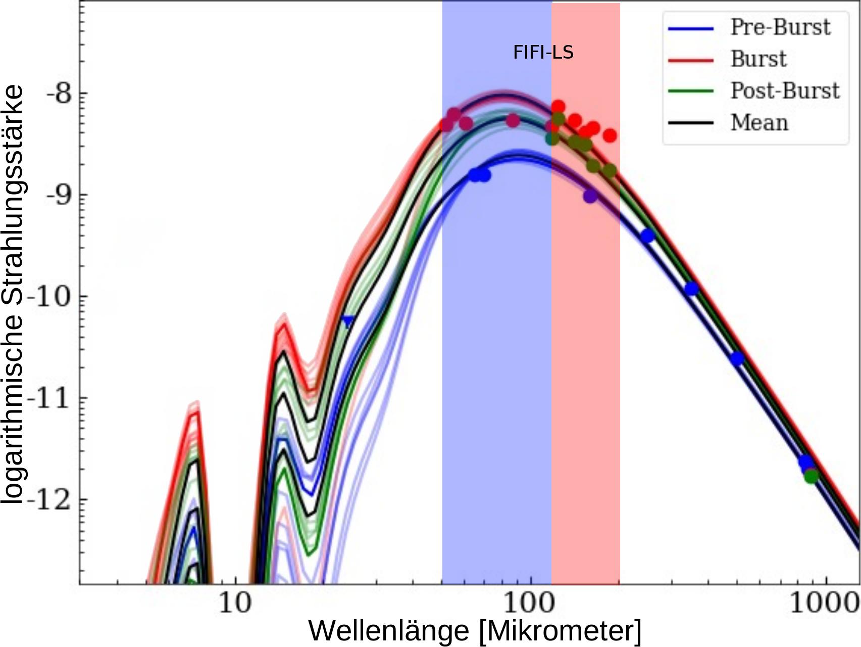 Helligkeitsverlauf von G358 vor während und nach dem Ausbruch.